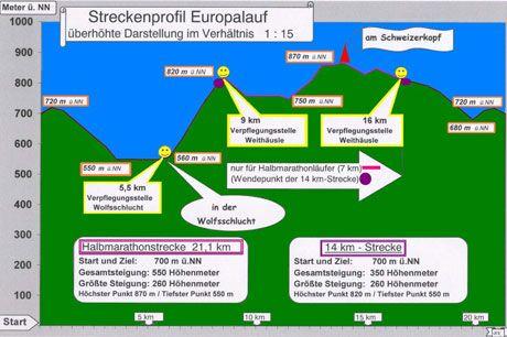Höhenprofil beim Dobler Europalauf