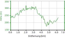 Osterwaldlauf 2019 Strecke 6,3 km