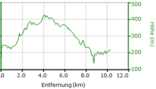 Osterwaldlauf Strecke 10,4 km 2019