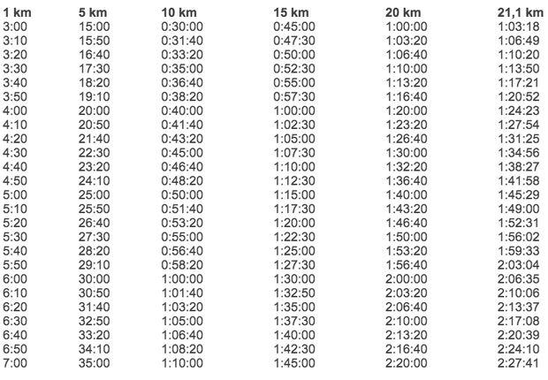 Tempo-Tabelle Halbmarathon
