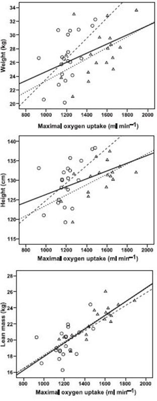 Zusammenhang der VO2max und dem Körpergewicht, der Körpergröße und der Körpermasse